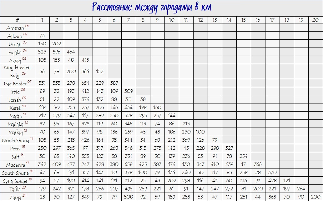 Таблица расстояний между